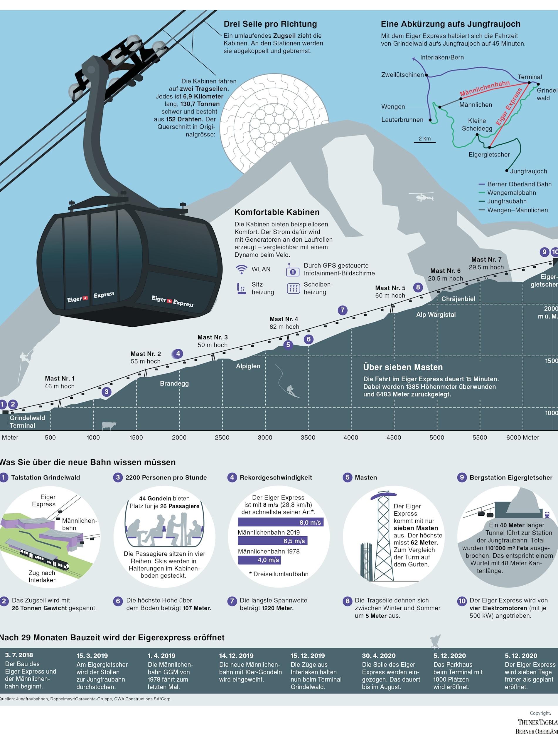 Grafik Eiger Express