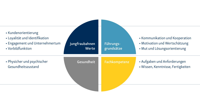 Kompetenzmodell der Jungfraubahnen A2