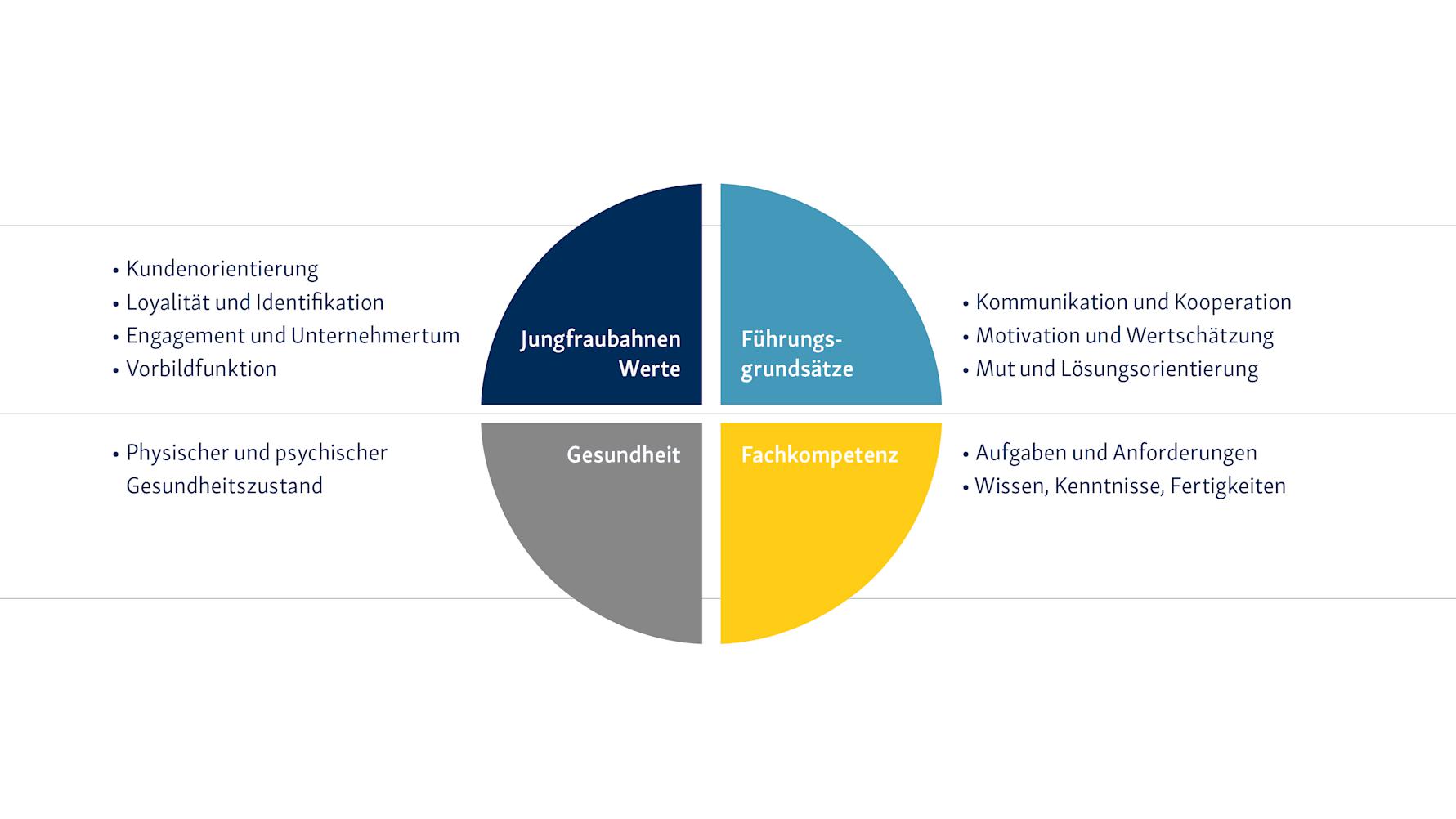 Kompetenzmodell der Jungfraubahnen A2 n